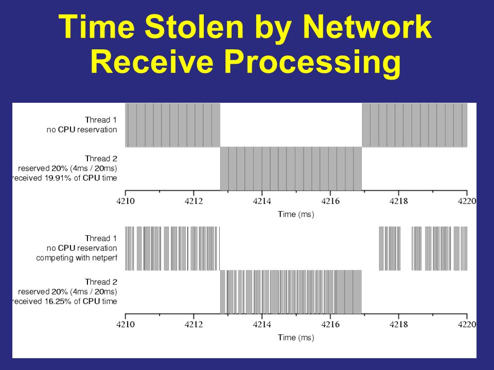 7 Time Stolen by Network Receive Processing