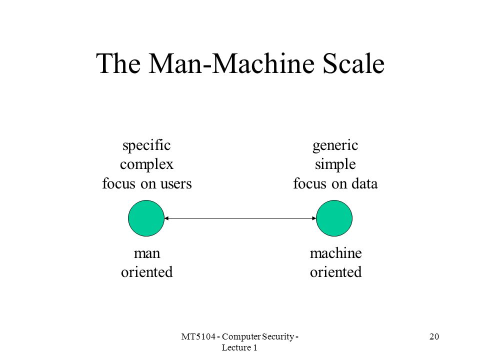 MT5104 - Computer Security - Lecture 1 20 The Man-Machine Scale specific complex focus on users generic simple focus on data man oriented machine oriented