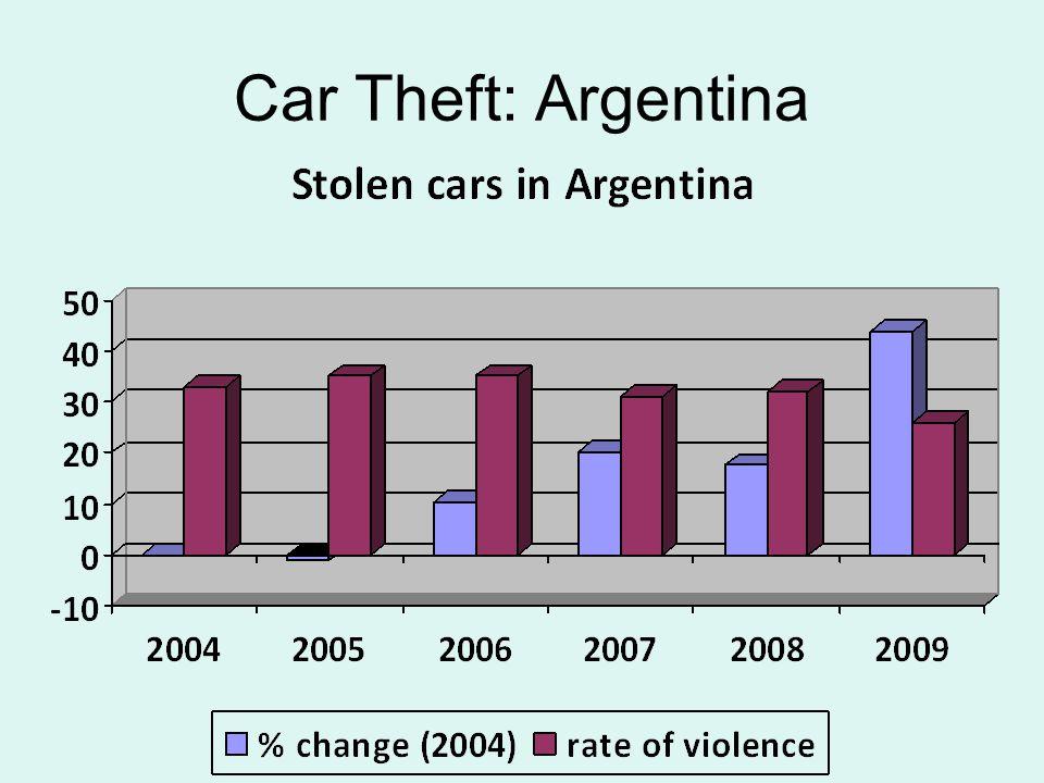 Car Theft: Argentina