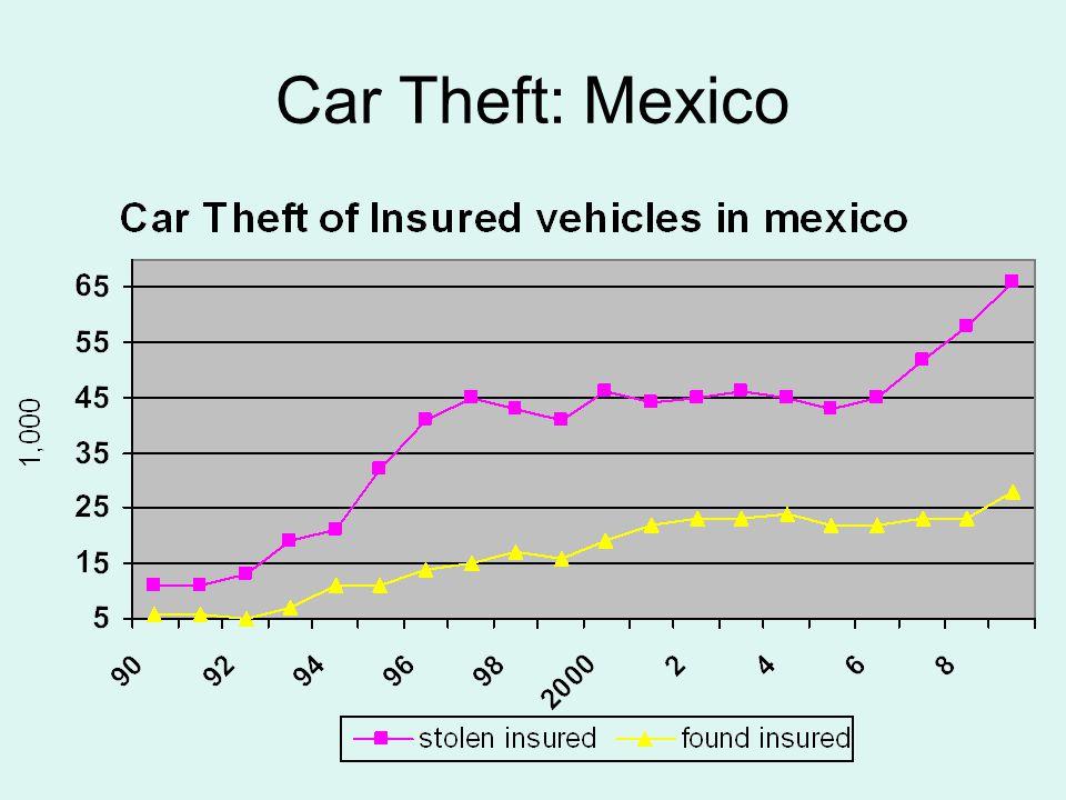 Car Theft: Mexico