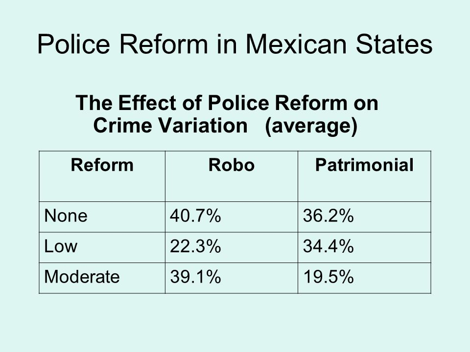 Police Reform in Mexican States The Effect of Police Reform on Crime Variation (average) ReformRoboPatrimonial None40.7%36.2% Low22.3%34.4% Moderate39