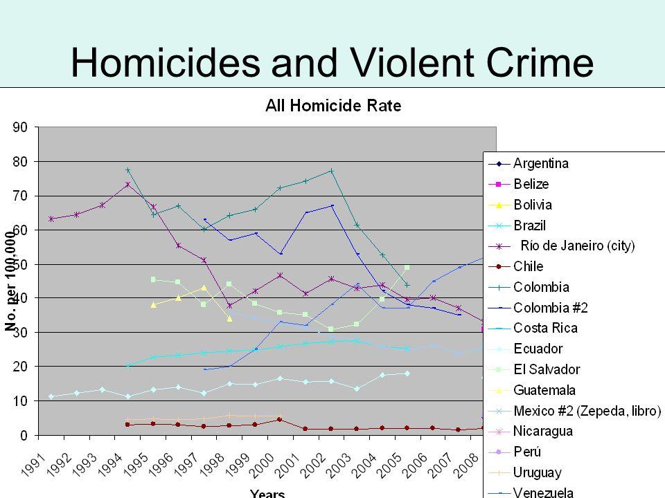 Homicides and Violent Crime