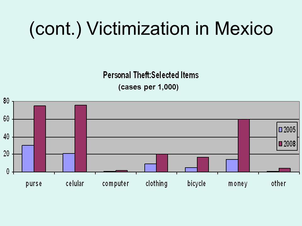 (cont.) Victimization in Mexico (cases per 1,000)