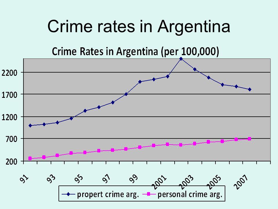 Crime rates in Argentina