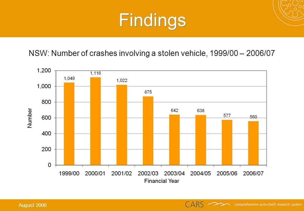 Findings NSW: Number of crashes involving a stolen vehicle, 1999/00 – 2006/07 August 2008