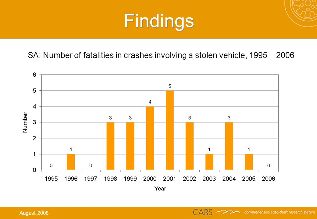 Findings SA: Number of fatalities in crashes involving a stolen vehicle, 1995 – 2006 August 2008