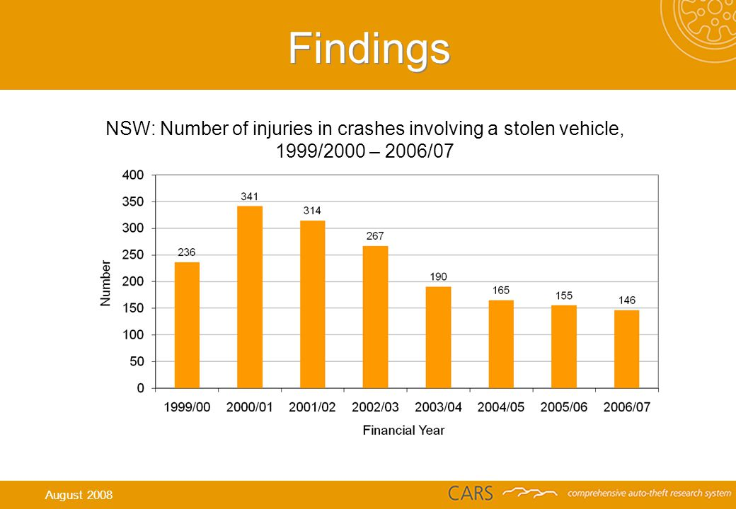 Findings NSW: Number of injuries in crashes involving a stolen vehicle, 1999/2000 – 2006/07 August 2008