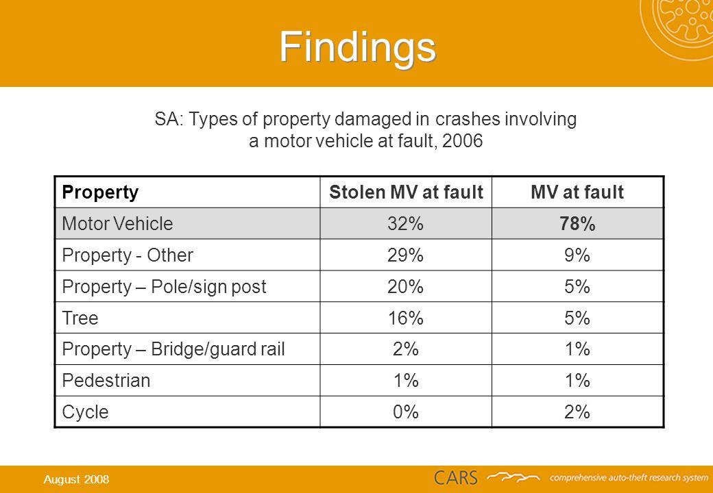 SA: Types of property damaged in crashes involving a motor vehicle at fault, 2006 Findings PropertyStolen MV at faultMV at fault Motor Vehicle32%78% Property - Other29%9% Property – Pole/sign post20%5% Tree16%5% Property – Bridge/guard rail2%1% Pedestrian1% Cycle0%2% August 2008