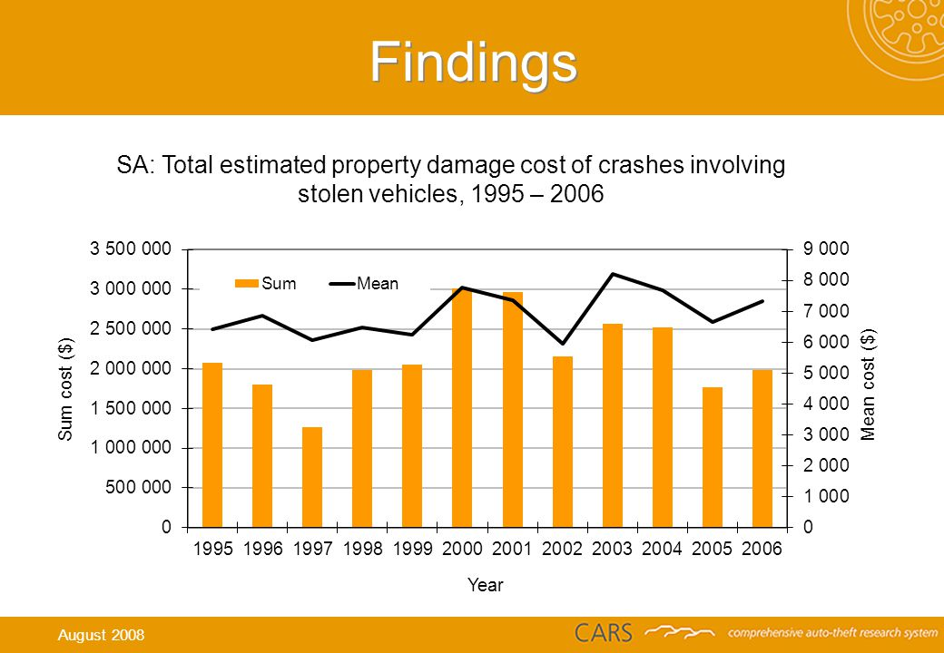 Findings SA: Total estimated property damage cost of crashes involving stolen vehicles, 1995 – 2006 August 2008