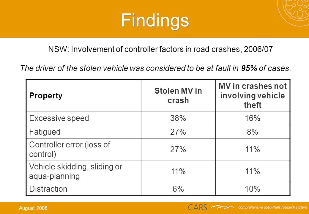 Findings Property Stolen MV in crash MV in crashes not involving vehicle theft Excessive speed38%16% Fatigued27%8% Controller error (loss of control) 27%11% Vehicle skidding, sliding or aqua-planning 11% Distraction6%10% NSW: Involvement of controller factors in road crashes, 2006/07 The driver of the stolen vehicle was considered to be at fault in 95% of cases.