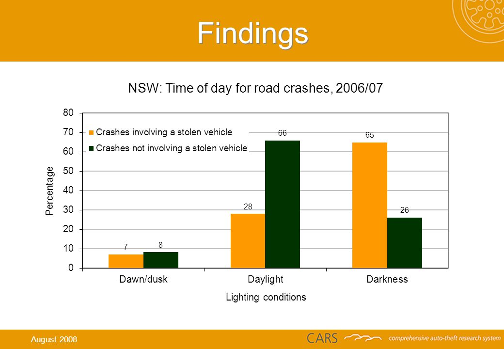 Findings NSW: Time of day for road crashes, 2006/07 August 2008
