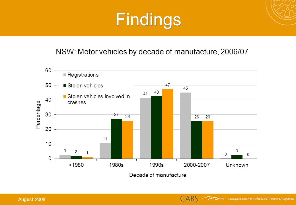 Findings NSW: Motor vehicles by decade of manufacture, 2006/07 August 2008