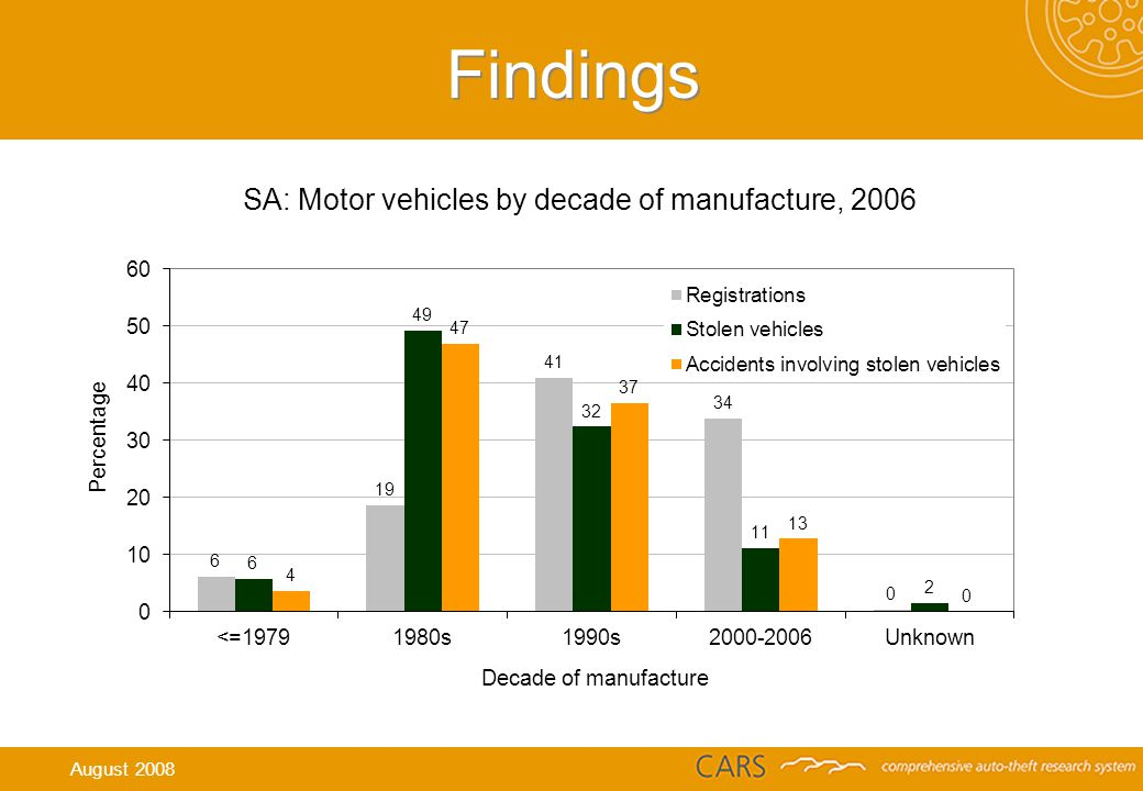 Findings SA: Motor vehicles by decade of manufacture, 2006 August 2008