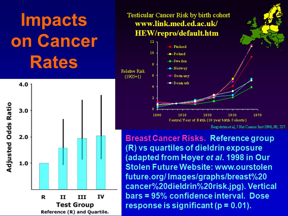 Impacts on Cancer Rates Breast Cancer Risks.