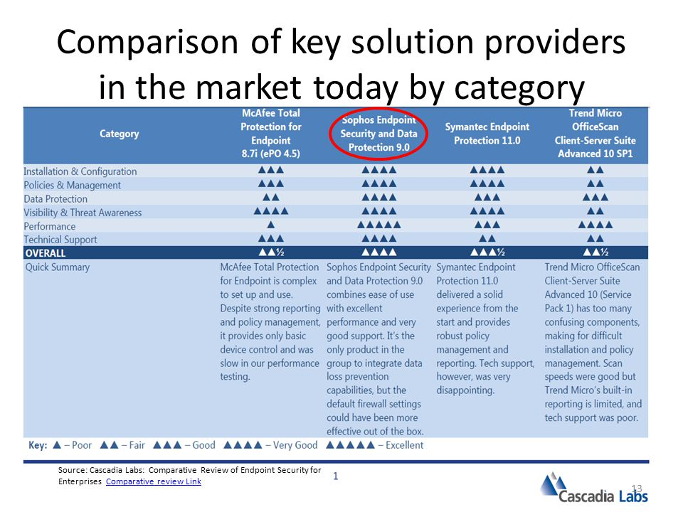 Comparison of key solution providers in the market today by category Source: Cascadia Labs: Comparative Review of Endpoint Security for Enterprises Comparative review LinkComparative review Link 13