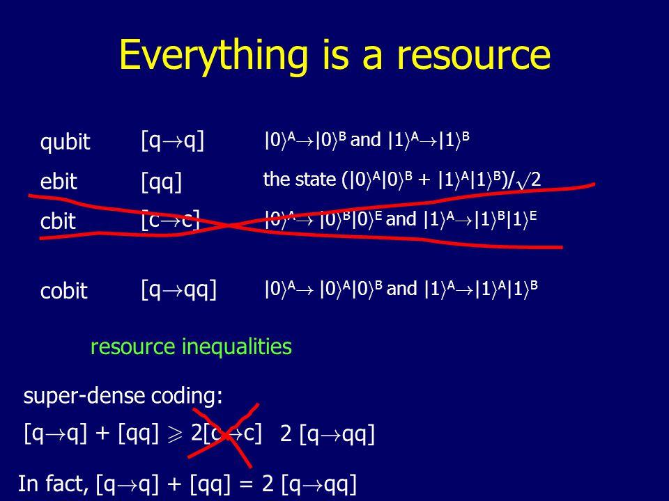 (disentangling power) -[qq] [qq] y = (relation between time-reversal and exchange symmetry) [q à q][q .