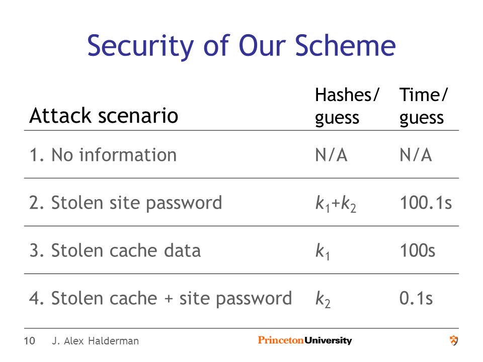 10 J. Alex Halderman Security of Our Scheme Attack scenario Hashes/ guess Time/ guess 1.