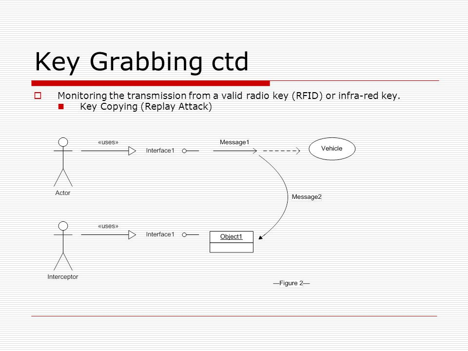 Key Grabbing ctd  Monitoring the transmission from a valid radio key (RFID) or infra-red key.