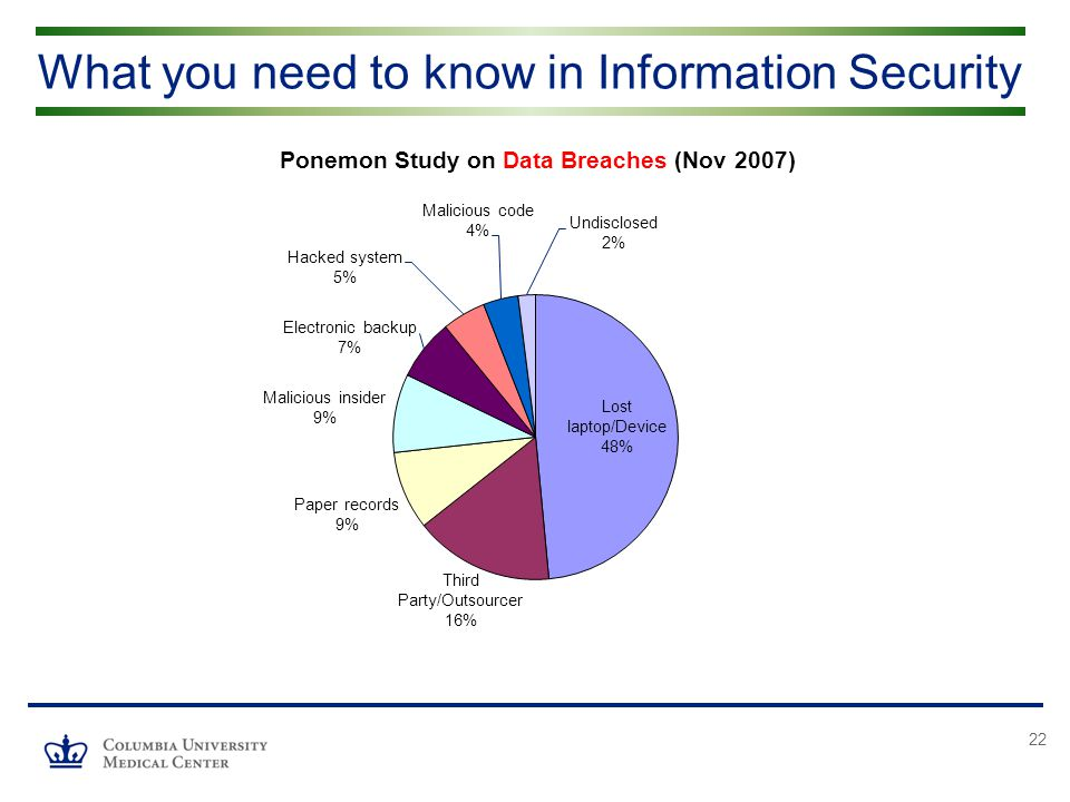 22 What you need to know in Information Security