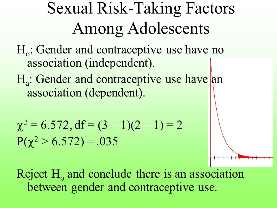 Independent (No Association) Test Gender Contraceptive Use FemaleMale Rarely/Never210350 (224)(336) Sometimes/ Most Times 190320 (204)(306) Always400530 (372)(558)