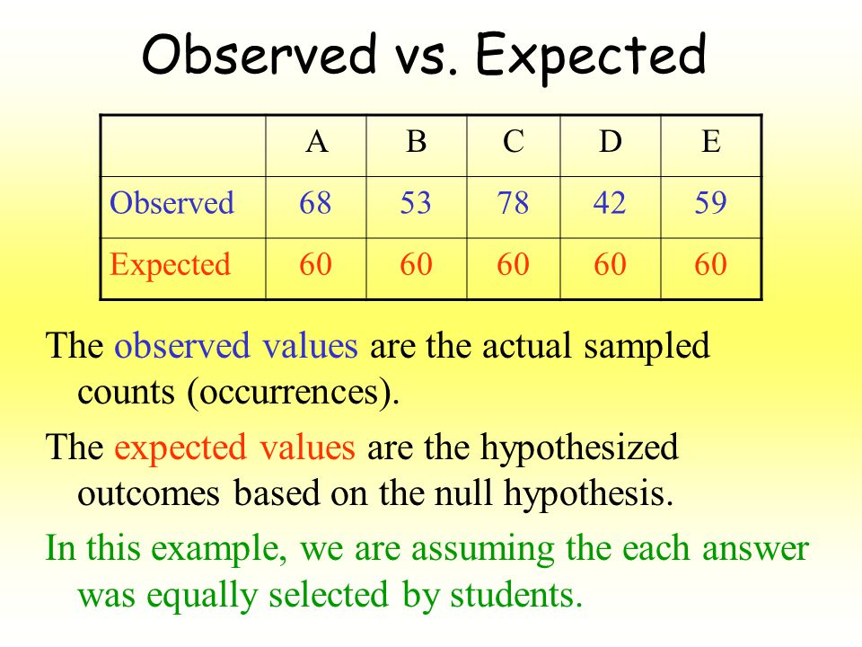 Observed vs.Expected The observed values are the actual sampled counts (occurrences).