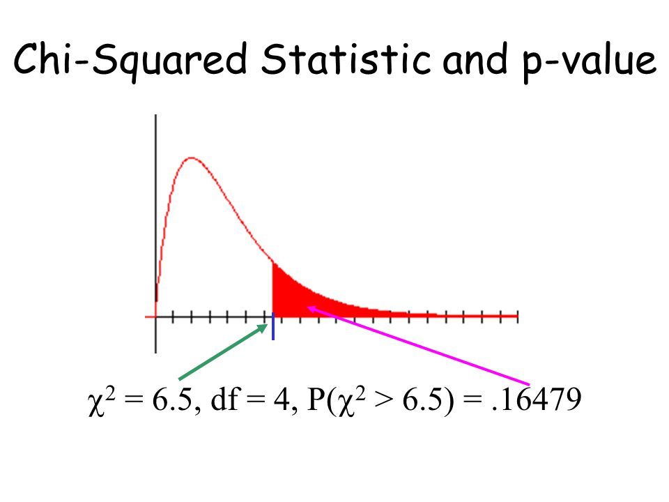 Chi-Squared Statistic and p-value  2 = 6.5, df = 4, P(  2 > 6.5) =.16479