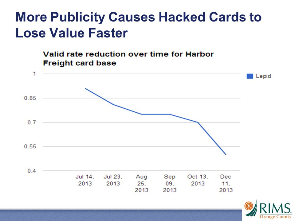 More Publicity Causes Hacked Cards to Lose Value Faster