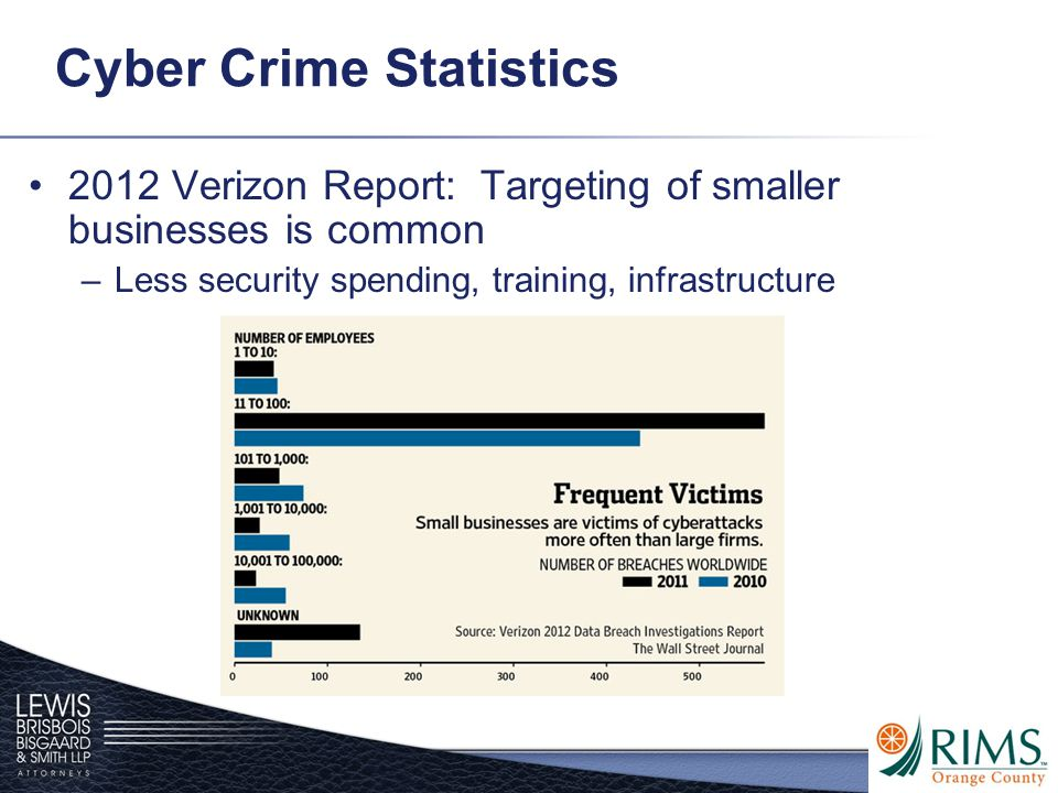 Cyber Crime Statistics 2012 Verizon Report: Targeting of smaller businesses is common –Less security spending, training, infrastructure