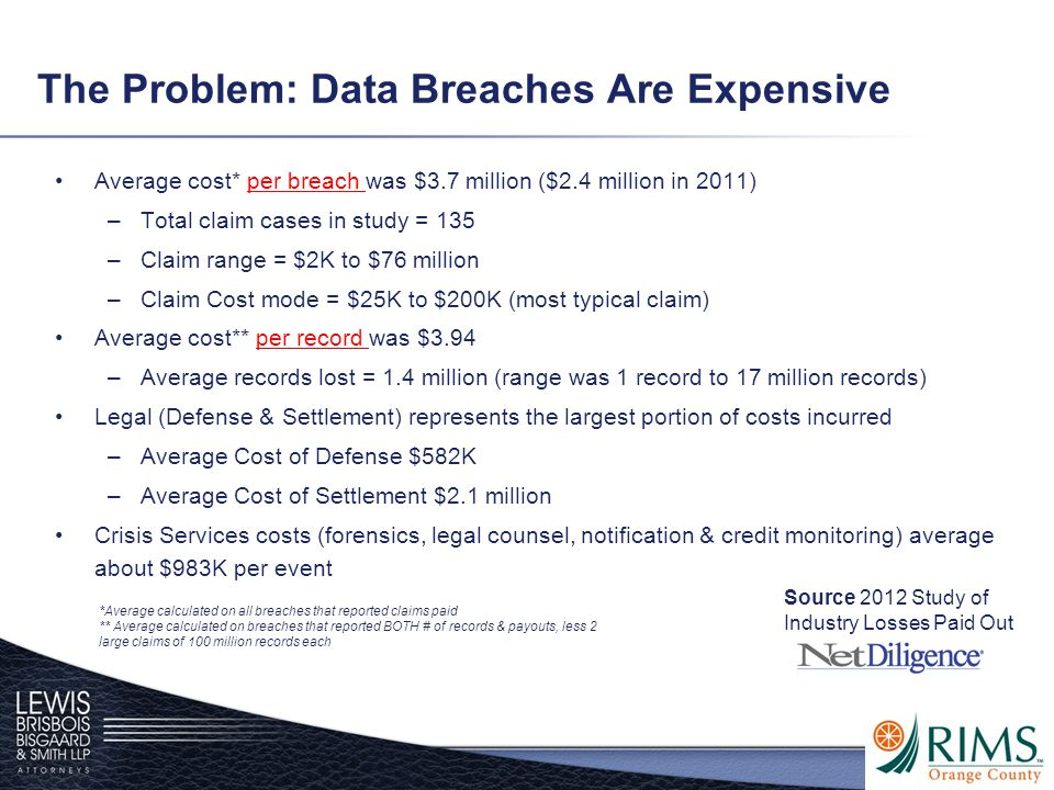 The Problem: Data Breaches Are Expensive Average cost* per breach was $3.7 million ($2.4 million in 2011) –Total claim cases in study = 135 –Claim ran