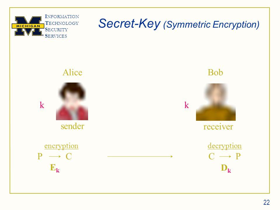 I NFORMATION T ECHNOLOGY S ECURITY S ERVICES 22 Secret-Key (Symmetric Encryption) P CC P kk sender receiver encryptiondecryption EkEk DkDk Alice Bob