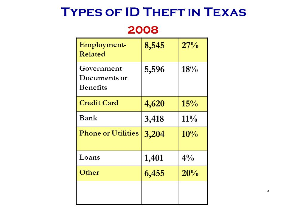 4 Types of ID Theft in Texas Employment- Related 8,54527% Government Documents or Benefits 5,59618% Credit Card 4,62015% Bank 3,41811% Phone or Utilities 3,20410% Loans 1,4014% Other 6,45520% 2008
