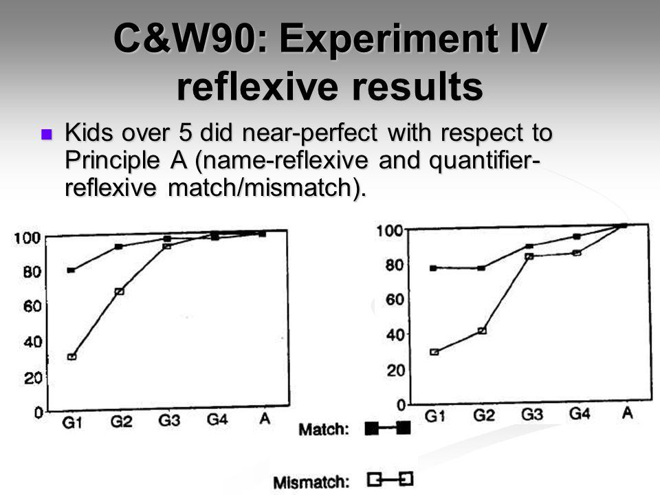 C&W90: Experiment IV reflexive results Kids over 5 did near-perfect with respect to Principle A (name-reflexive and quantifier- reflexive match/mismat