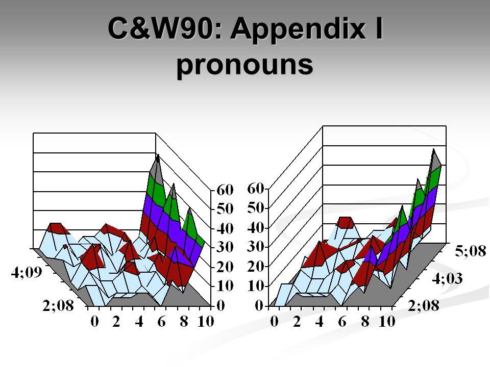 C&W90: Appendix I pronouns