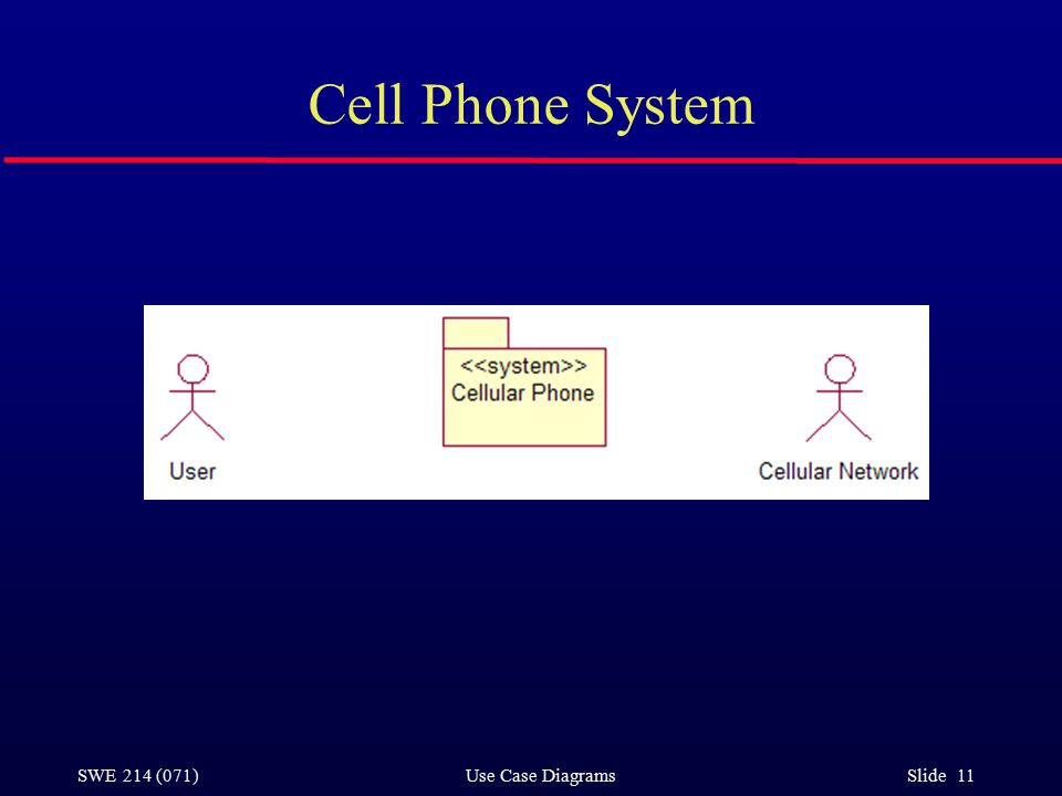 SWE 214 (071) Use Case Diagrams Slide 11 Cell Phone System
