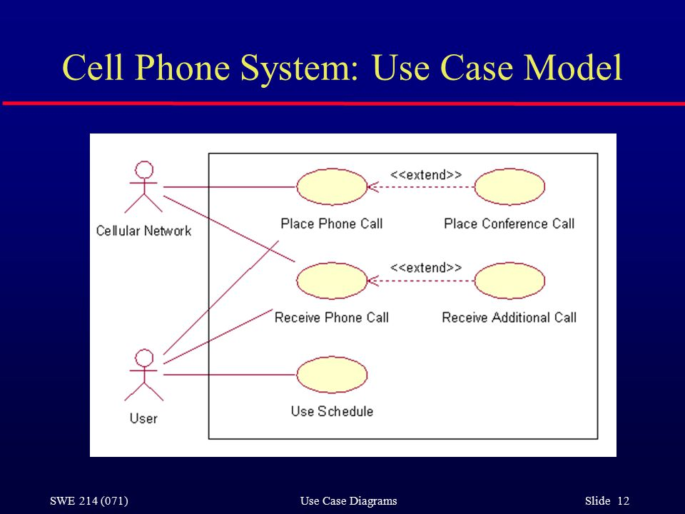 SWE 214 (071) Use Case Diagrams Slide 12 Cell Phone System: Use Case Model