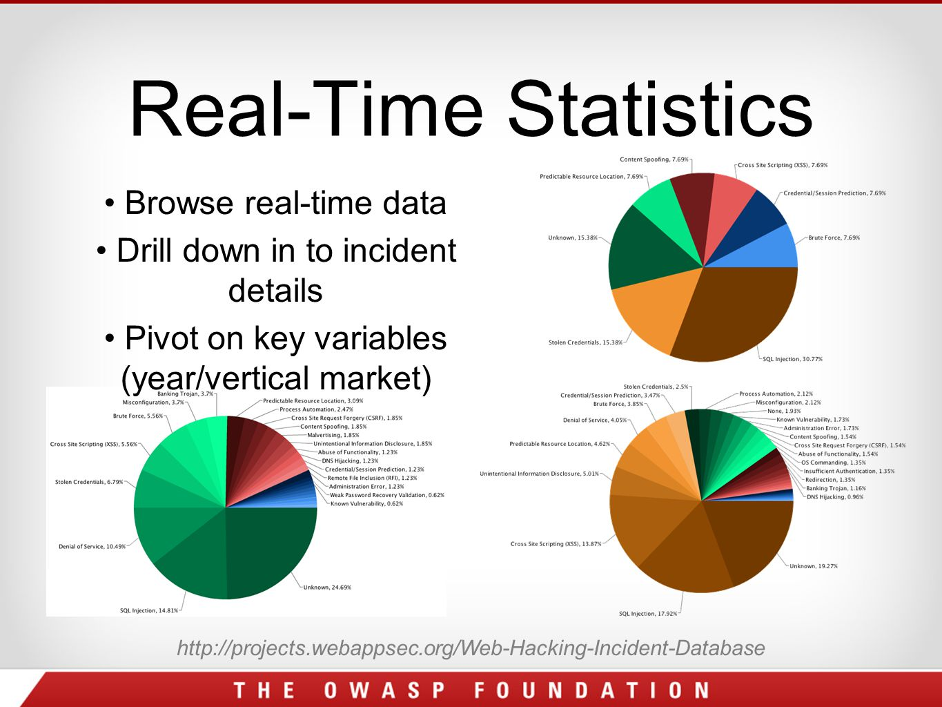 Real-Time Statistics http://projects.webappsec.org/Web-Hacking-Incident-Database Browse real-time data Drill down in to incident details Pivot on key variables (year/vertical market)