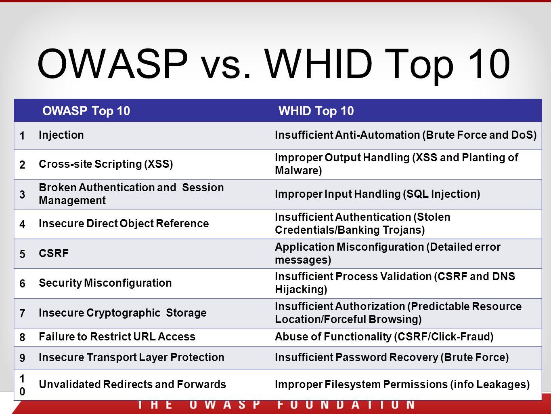 OWASP vs.