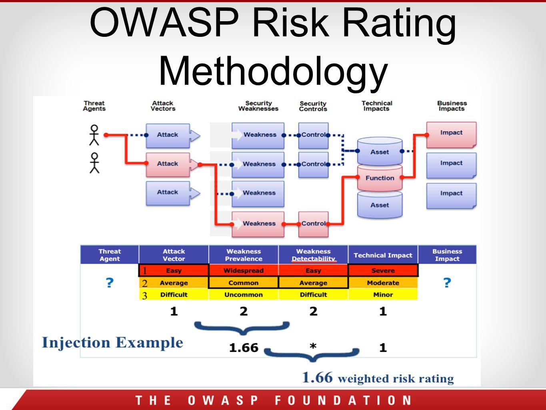 OWASP Risk Rating Methodology