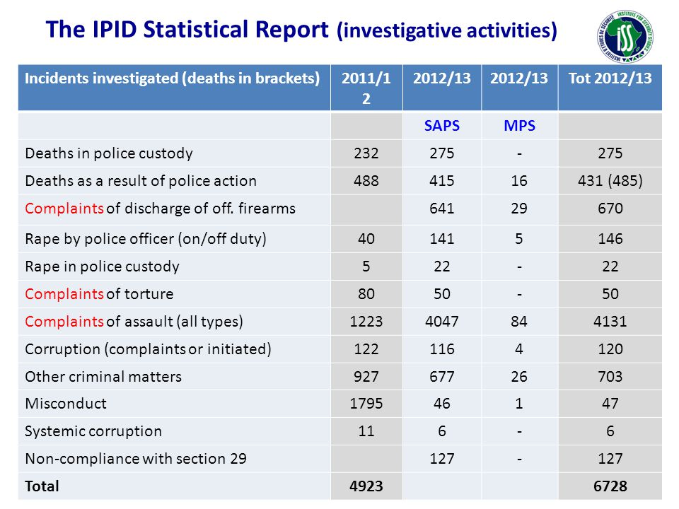 Incidents investigated (deaths in brackets)2011/1 2 2012/13 Tot 2012/13 SAPSMPS Deaths in police custody232275- Deaths as a result of police action488