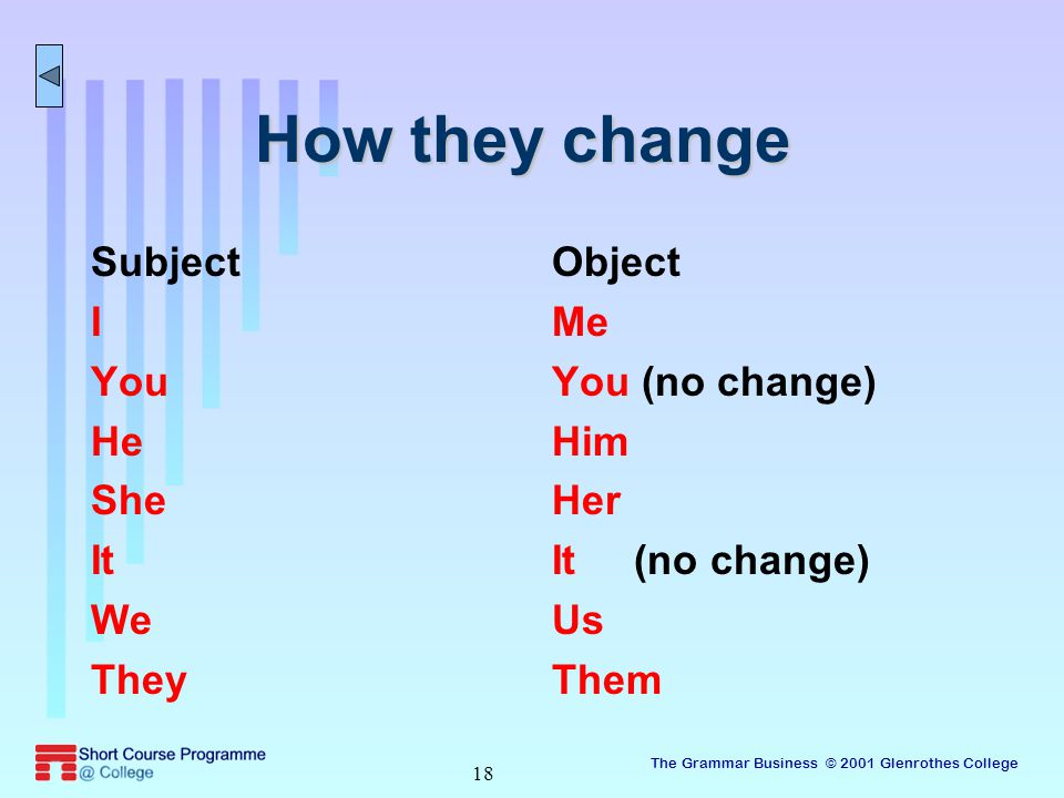 The Grammar Business © 2001 Glenrothes College 18 How they change Subject I You He She It We They Object Me You (no change) Him Her It (no change) Us Them