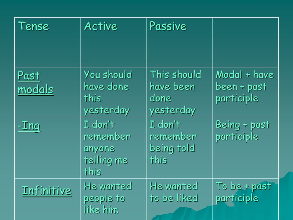 TenseActivePassive Past modals You should have done this yesterday This should have been done yesterday Modal + have been + past participle -Ing I don't remember anyone telling me this I don't remember being told this Being + past participle Infinitive Infinitive He wanted people to like him He wanted to be liked To be + past participle