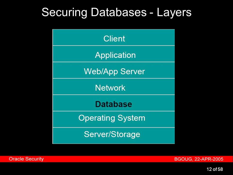 12 of 58 Securing Databases - Layers
