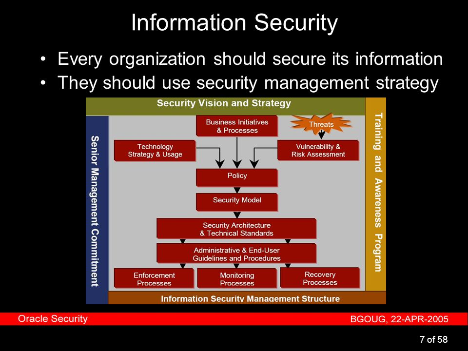 7 of 58 Information Security Every organization should secure its information They should use security management strategy