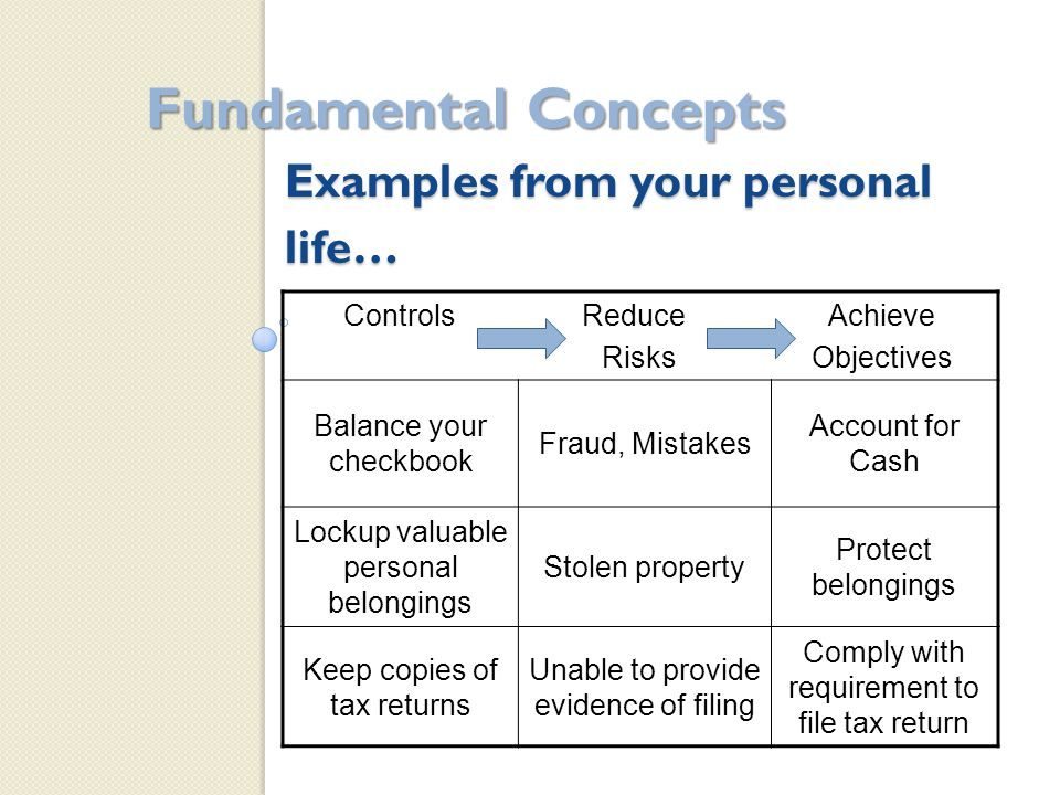 Examples from your personal life… Fundamental Concepts Controls Reduce Achieve Risks Objectives Balance your checkbook Fraud, Mistakes Account for Cash Lockup valuable personal belongings Stolen property Protect belongings Keep copies of tax returns Unable to provide evidence of filing Comply with requirement to file tax return