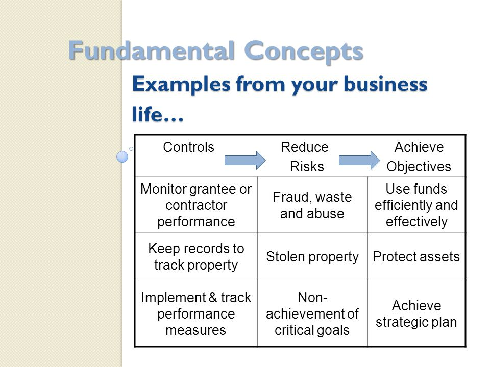 Examples from your business life… Fundamental Concepts Controls Reduce Achieve Risks Objectives Monitor grantee or contractor performance Fraud, waste and abuse Use funds efficiently and effectively Keep records to track property Stolen propertyProtect assets Implement & track performance measures Non- achievement of critical goals Achieve strategic plan