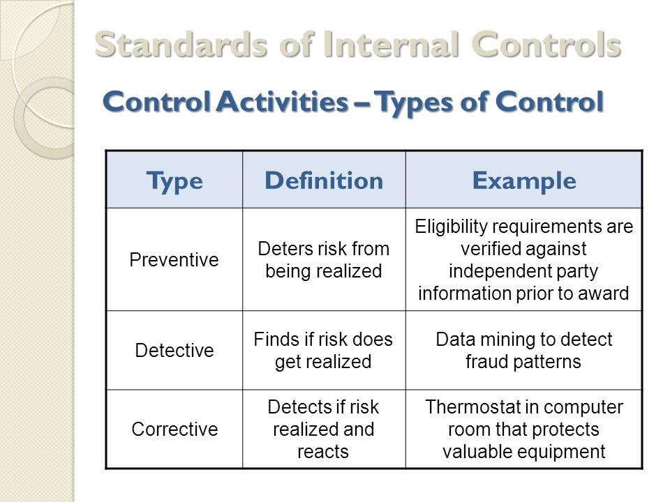 Five Standards of Effective Internal Controls 1.Control environment 2.
