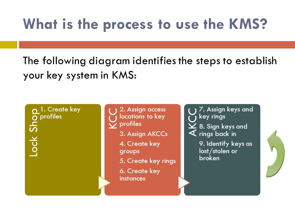 What is the process to use the KMS. Lock Shop 1. Create key profiles KCC 2.