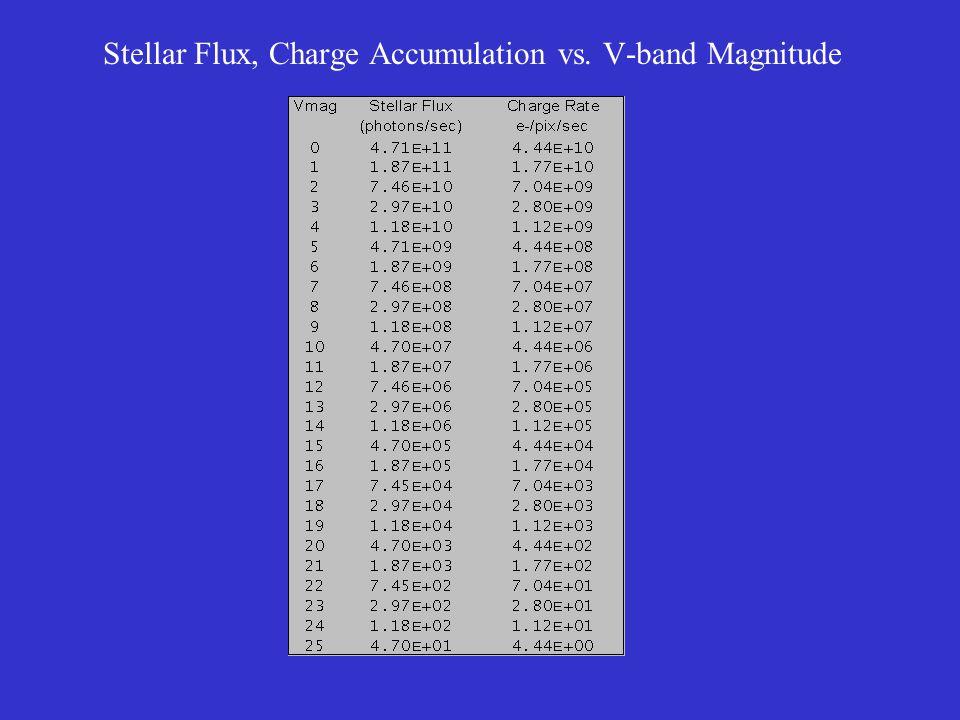 Stellar Flux, Charge Accumulation vs. V-band Magnitude