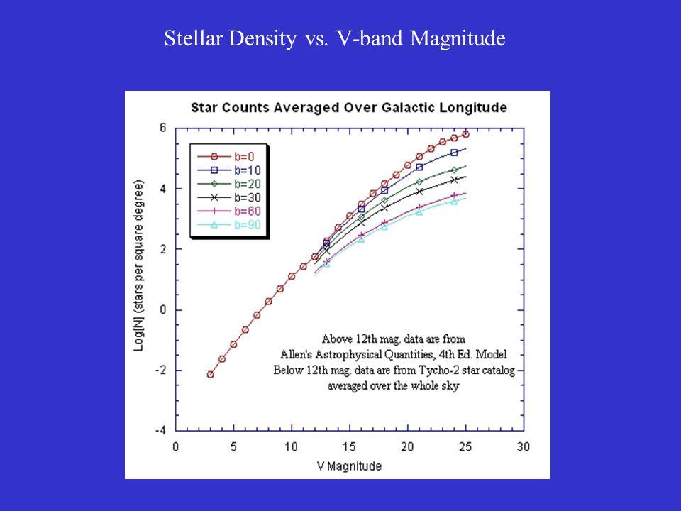 Stellar Density vs. V-band Magnitude