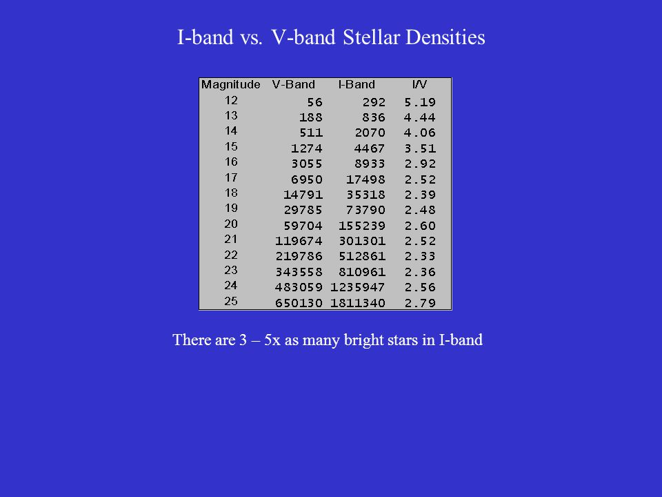 I-band vs. V-band Stellar Densities There are 3 – 5x as many bright stars in I-band
